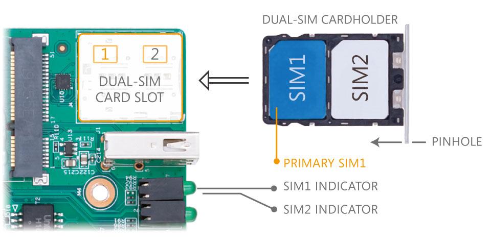 Dual SIM Slot Insert SIM Card for 4G Router